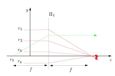 Light Field Rendering using Matrix Optics
