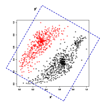 Combining automated analysis and visualization techniques for effective exploration of high-dimensional data